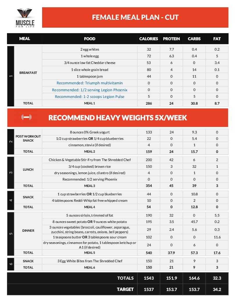 Как составить эффективный план питания для любого типа диеты